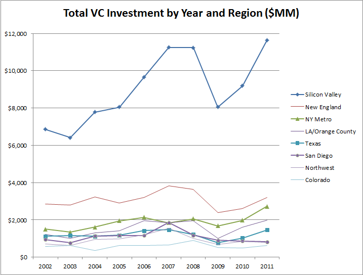 VC Investment by Region
