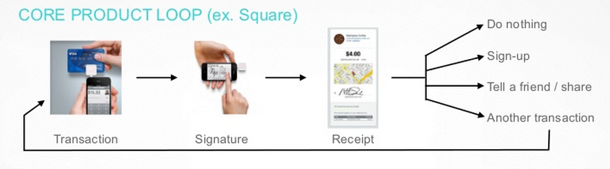 Core Product Loop at Square