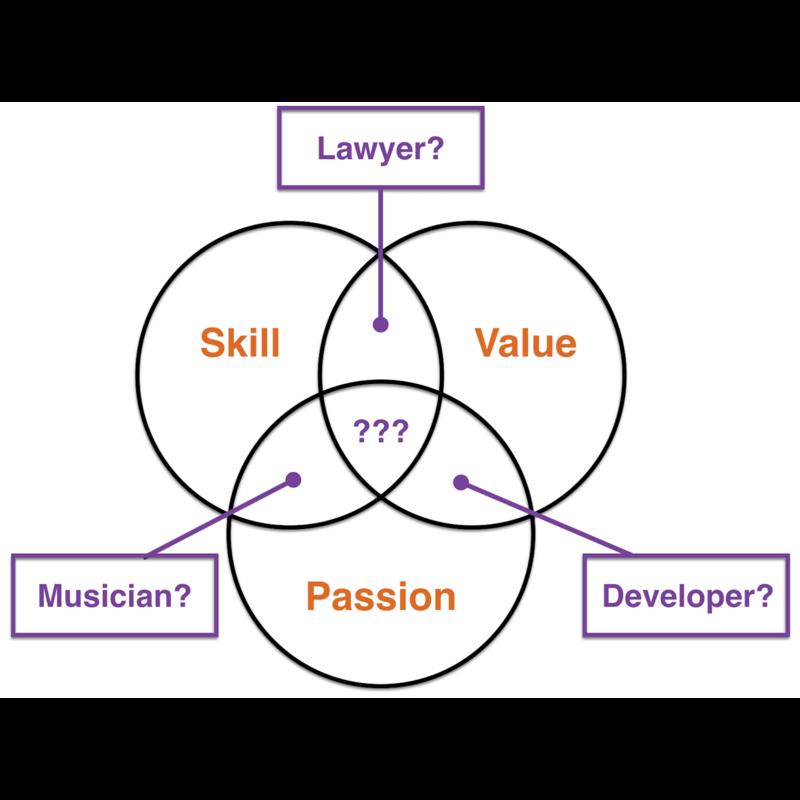 Hedgehog diagram professions