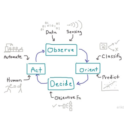 Diagram task ooda loop square
